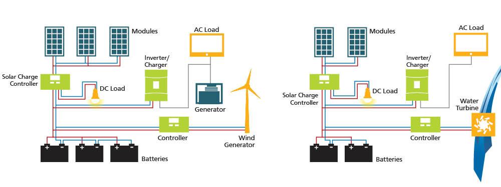 Hybrid Energy System Design
