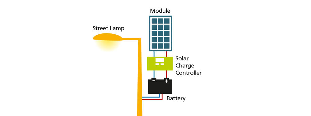 Solar Street Lighting : Solutions for Energy Independence