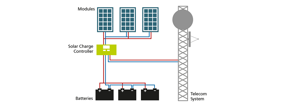 Telecommunication Systems Solutions For Energy Independence